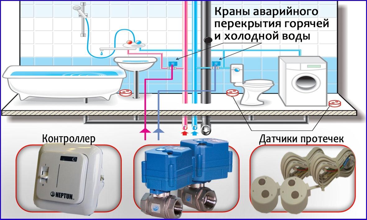 аварийная протечка воды